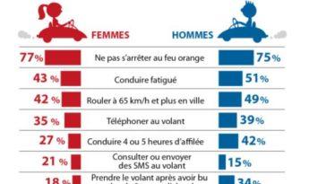 femmes au volant infographie
