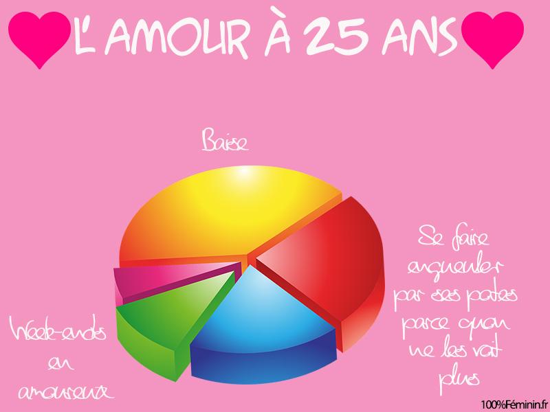 amour à 25 ans infographie