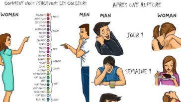 différences hommes femmes