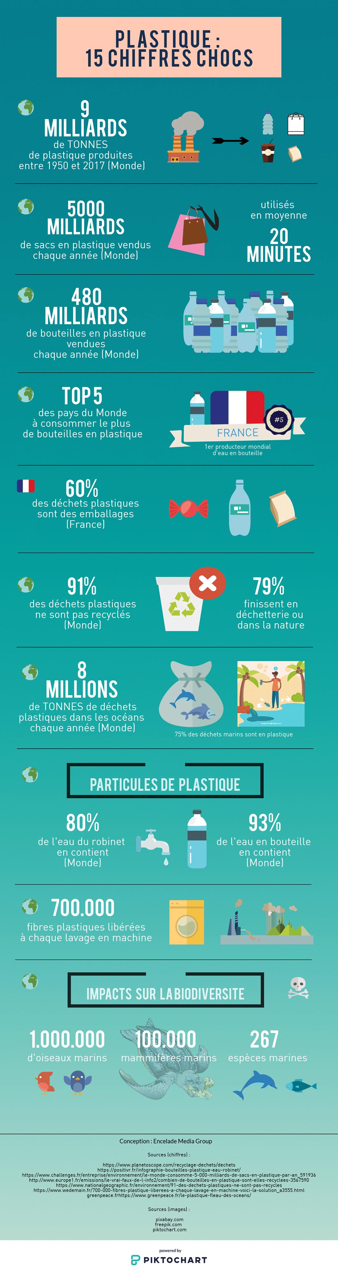plastique infographie